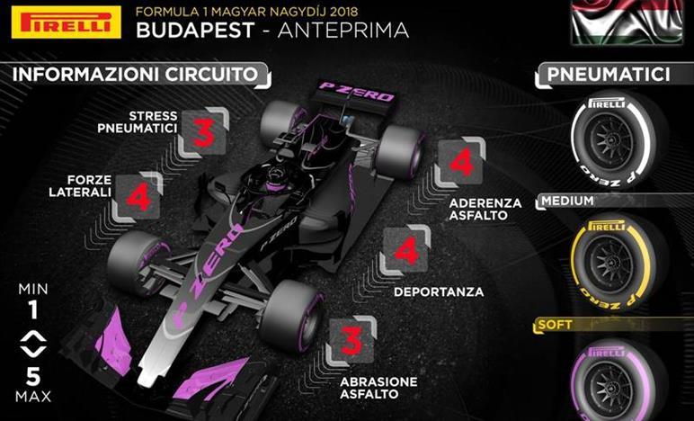 Circuito Ungheria : Gp ungheria 2018 anteprima 2018 formula1.it