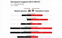 Hamilton è vera gloria? Confronto con compagno anno 2012