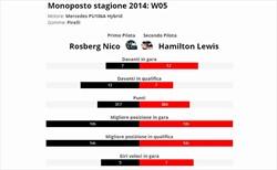 Hamilton è vera gloria? Confronto con compagno anno 2014