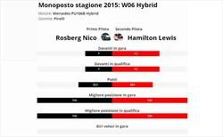 Hamilton è vera gloria? Confronto con compagno anno 2015