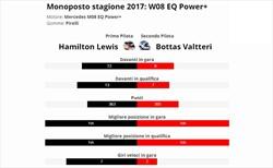 Hamilton è vera gloria? Confronto con compagno anno 2017