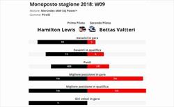 Hamilton è vera gloria? Confronto con compagno anno 2018