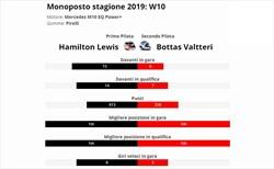 Hamilton è vera gloria? Confronto con compagno anno 2019