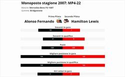 Hamilton è vera gloria? Confronto con compagno anno 2007