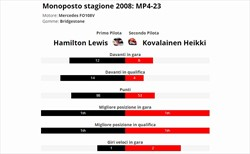 Hamilton è vera gloria? Confronto con compagno anno 2008