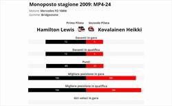 Hamilton è vera gloria? Confronto con compagno anno 2009