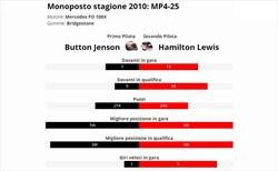 Hamilton è vera gloria? Confronto con compagno anno 2010