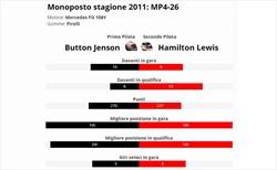 Hamilton è vera gloria? Confronto con compagno anno 2011
