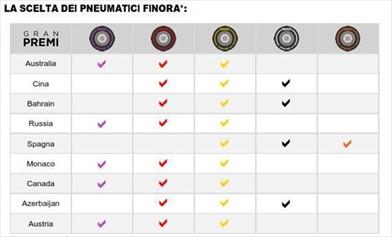 Pirelli annuncia la scelta di mescole e i set obbligatori per il Gran Premio d'Austria 2017