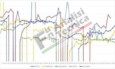 Test Barcellona DAY 7: Simulazioni di gara di Ferrari e Red Bull